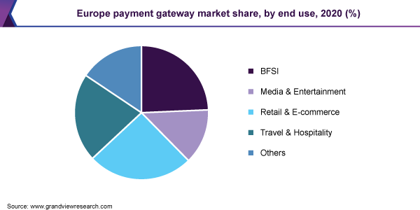 Europe payment gateway market share