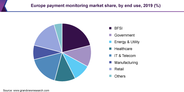 Europe payment monitoring market share, by end use, 2019 (%)