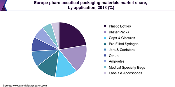 Europe Pharmaceutical Packaging Materials Market size