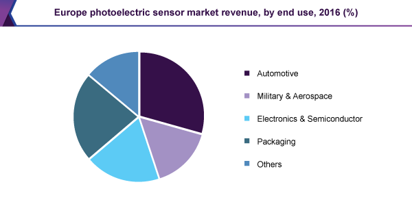 Europe photoelectric sensors market