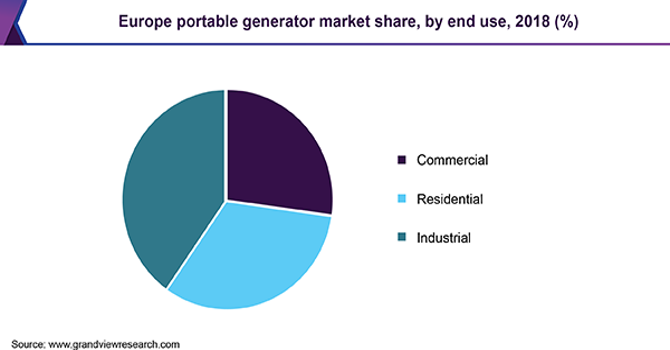 Europe portable generator market