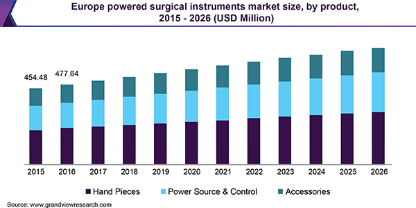 Europe powered surgical instruments market size, by product, 2015 - 2026 (USD Million)