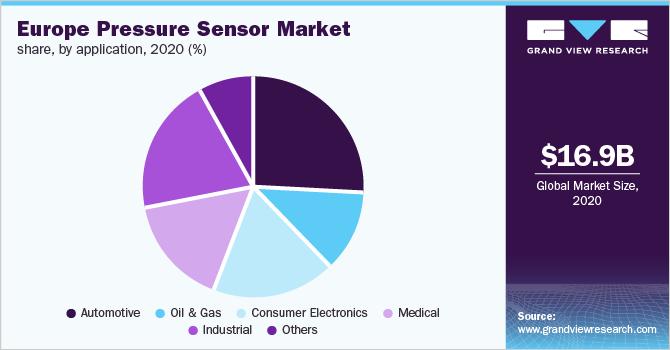 Europe pressure sensor market revenue share, by technology, 2017 (%)