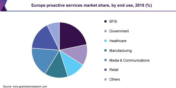 Europe proactive services market share