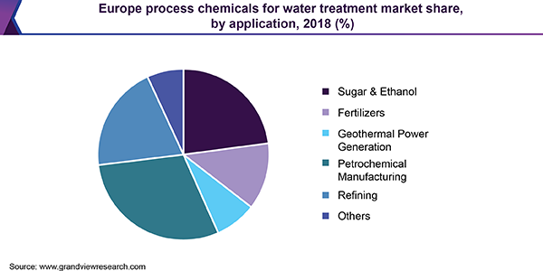 Europe process chemicals for water treatment market share, by application, 2018 (%)