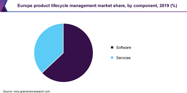 Europe product lifecycle management market share