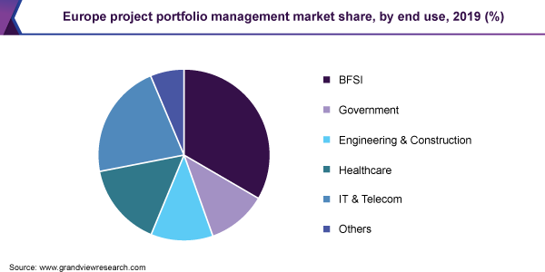 Europe project portfolio management market, by solution, 2015 (%)