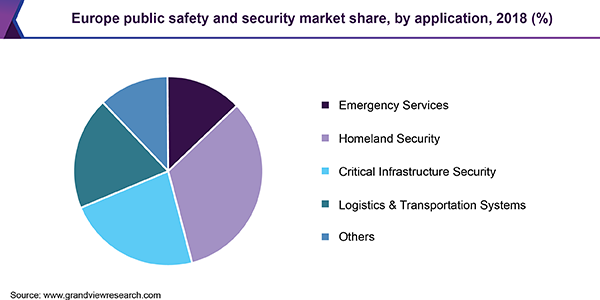Europe public safety and security market