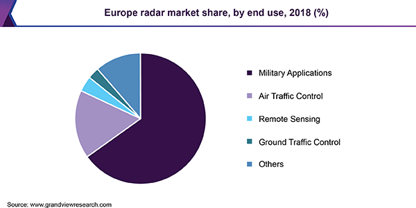 Europe radar market share, by end use, 2018 (%)