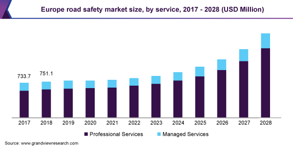 Europe road safety market size, by solution, 2015 - 2025 (USD Million)