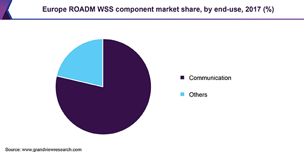 Europe ROADM WSS component market