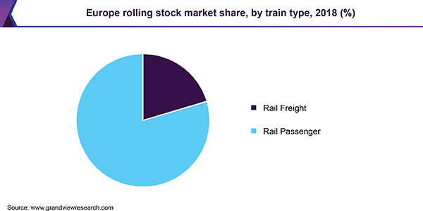 Europe rolling stock market