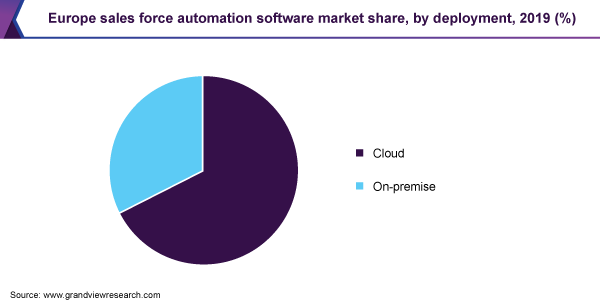 Europe sales force automation software market share