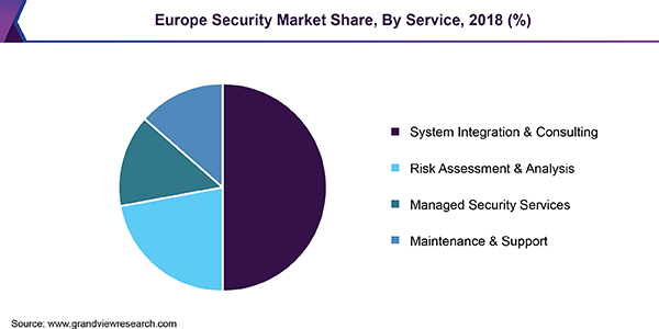 Europe security market, by component, 2016 (%)
