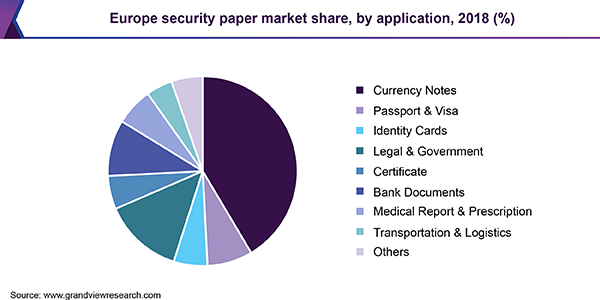 Europe security paper market