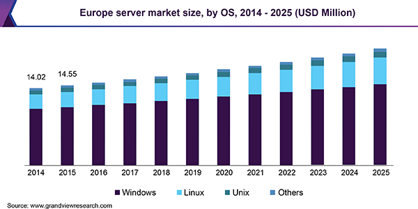 Europe server market size, by OS, 2014 - 2025 (USD Million)