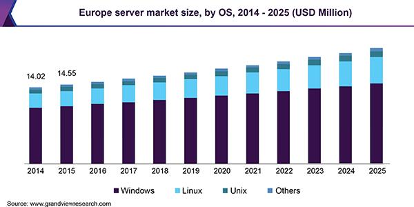 Europe server market size, by OS, 2014 - 2025 (USD Million)
