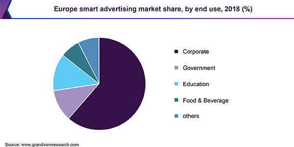 Europe smart advertising market share, by end use, 2018 (%)