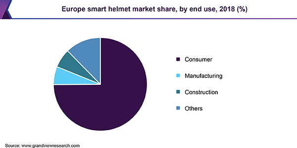 Europe smart helmet market share, by end use, 2018 (%)