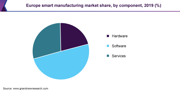 Europe smart manufacturing market share