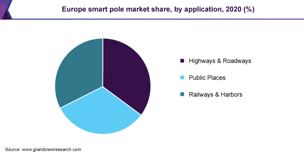 Europe smart pole market share, by application, 2020 (%)