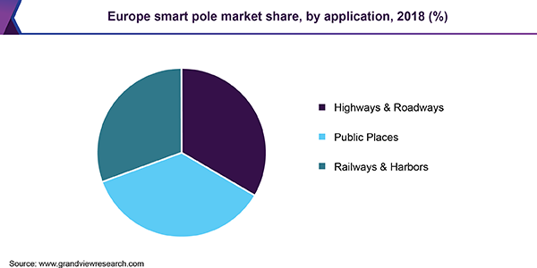 Europe smart pole market share, by application, 2018 (%)
