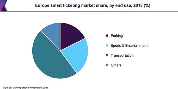 Europe smart ticketing Market