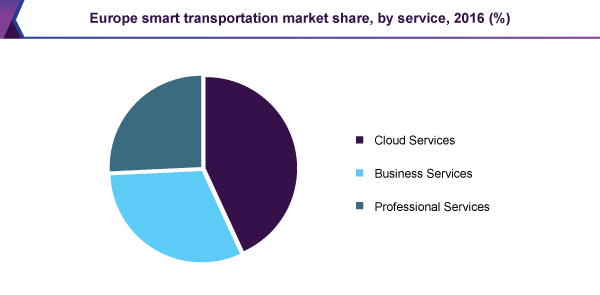 Europe smart transportation market share, by service, 2016 (%)