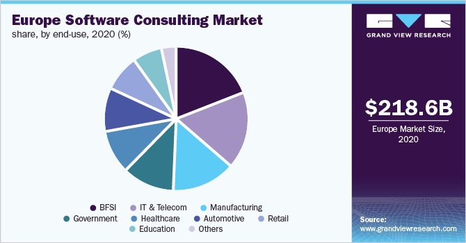 Europe software consulting market