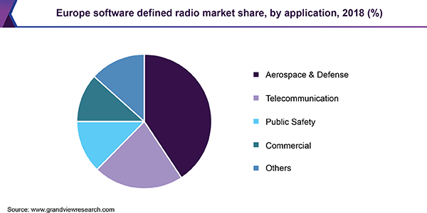 Europe software defined radio market