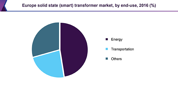 Europe solid state (smart) transformer market, by end-use, 2016 (%)