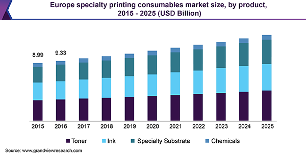 Europe specialty printing consumables Market