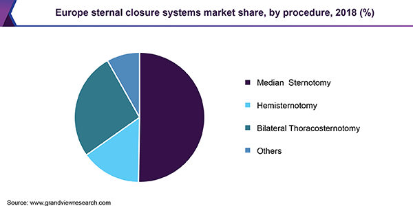 Europe sternal closure systems Market