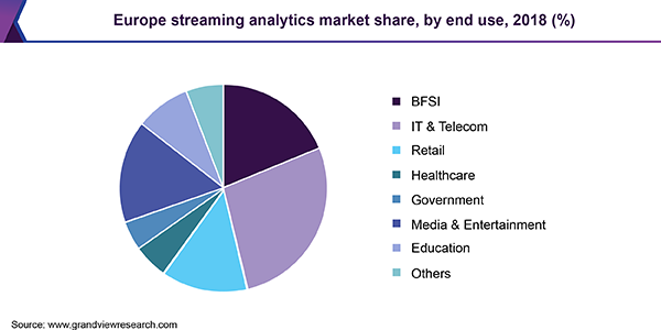 Europe streaming analytics market