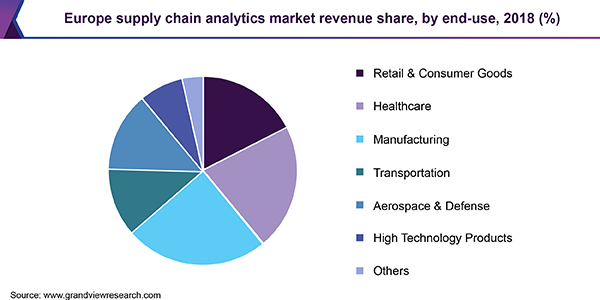 Europe supply chain analytics market