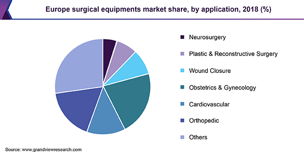 Europe surgical equipments market