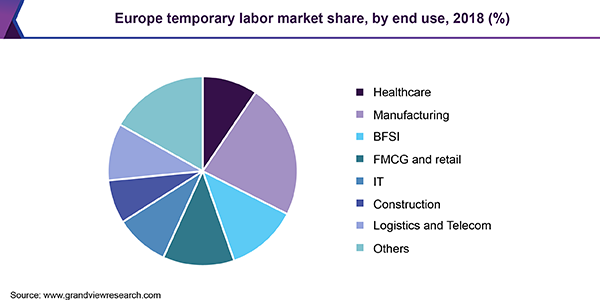 Europe temporary labor market
