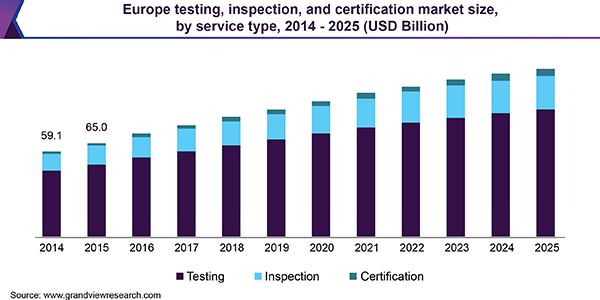 Europe testing, inspection, and certification Market