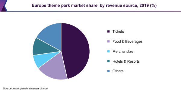 Europe theme park market share, by revenue source, 2019 (%)