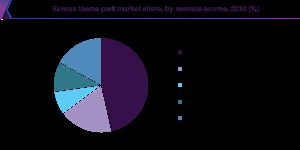 Europe theme park market share, by revenue source, 2019 (%)