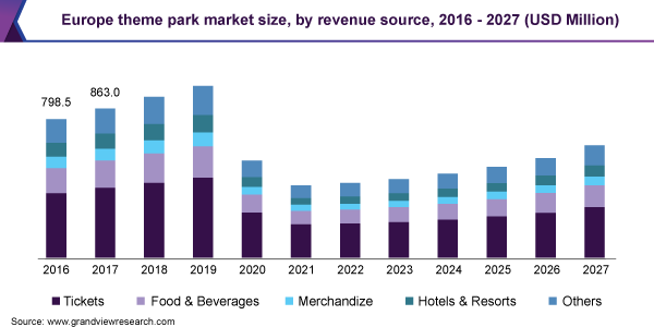 Europe theme park market size, by revenue source, 2016 - 2027 (USD Million)