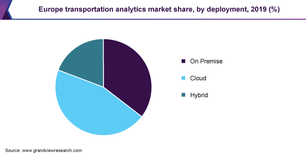Europe transportation analytics market share