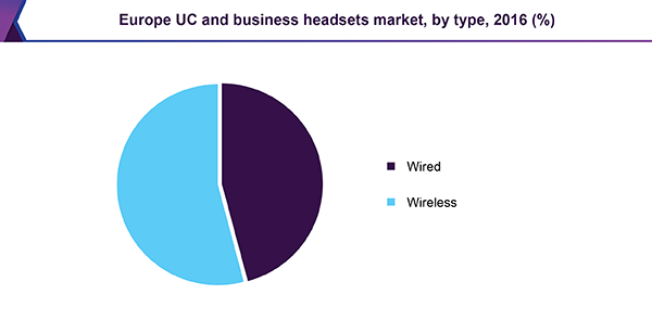 Europe UC and business headsets market
