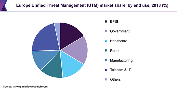 Europe Unified Threat Management (UTM) market share, by end use, 2018 (%)