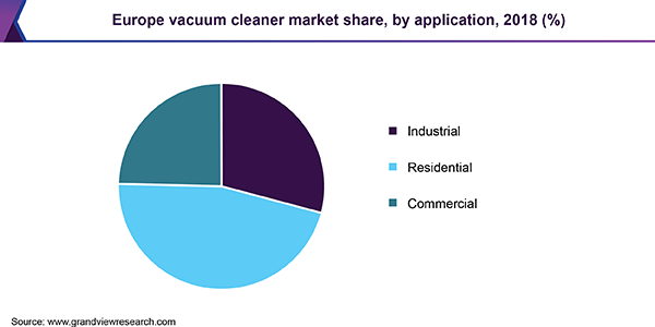 Europe vacuum cleaner Market