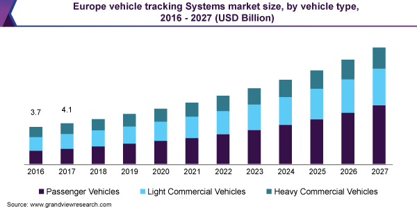 Europe vehicle tracking Systems market size, by vehicle type, 2016 - 2027 (USD Billion)