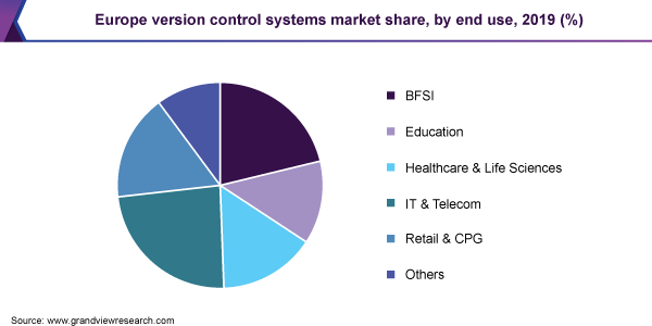 Europe version control systems market share