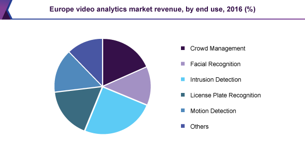Europe video analytics market