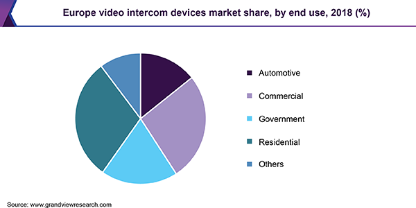 Europe video intercom devices market share, by end use, 2018 (%)