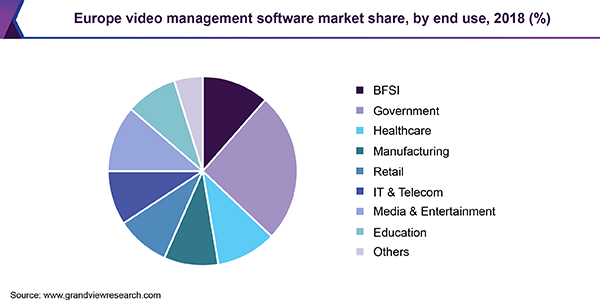 Europe video management software market share, by end use, 2018 (%)
